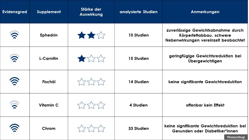 2021-08-02 Gewicht Abnehmen Forschung Studien Evidenz