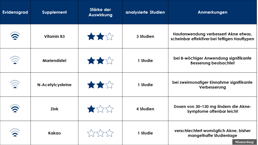 Forschung Studienmatrix Akne Supplemente Pickel Eiterpickel